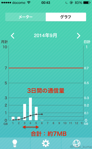 【iPhone 5s】東京旅行でのデータ使用量確認。
