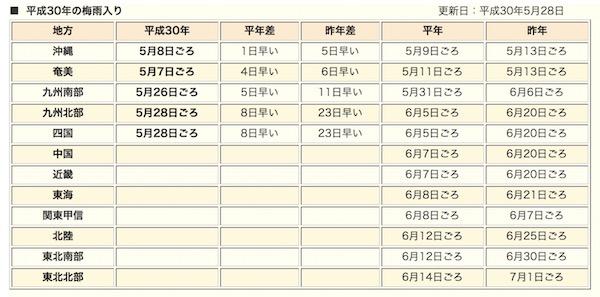 九州北部が梅雨入りです。昨年より23日早い、早すぎるよ!