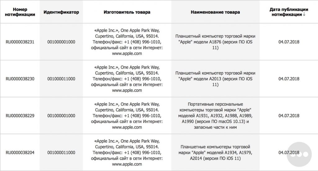 Apple、ユーラシア経済委員会(EEC)に新しいMacとiPadモデルを登録。新しMac&iPadくる?