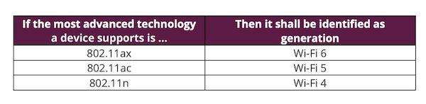 次世代Wi-Fi 「IEEE 802.11ax」を「Wi-Fi 6」と名称。使用しているWi-Fiの規格が分かりやすくなります。