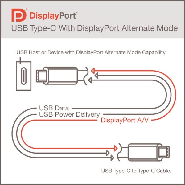 VESAが「DisplayPort Alternate Mode 2.0」を発表。2021年に対応商品が登場予定。